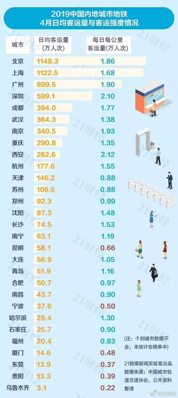 中国城市地铁排名怎么回事 快看看你住的城市排第几
